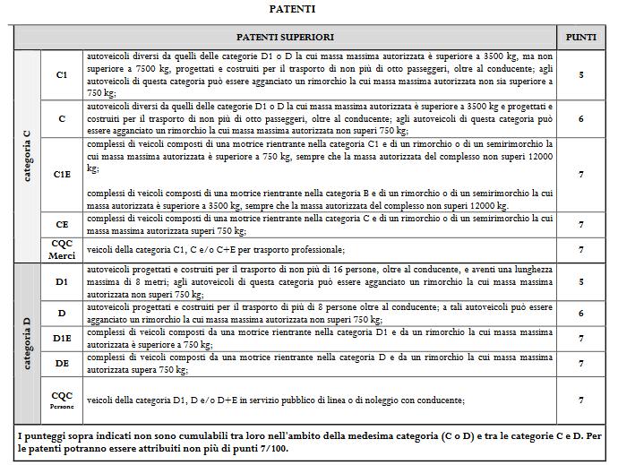 Titoli e brevetti Concorso Vigili del Fuoco tabella patenti