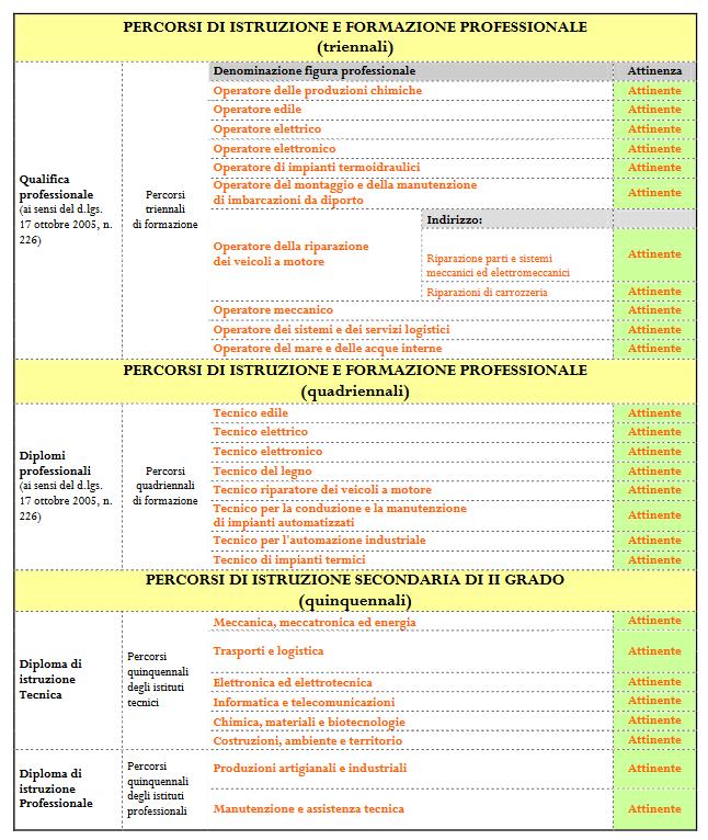Titoli e brevetti Concorso Vigili del Fuoco tabella titoli di studio